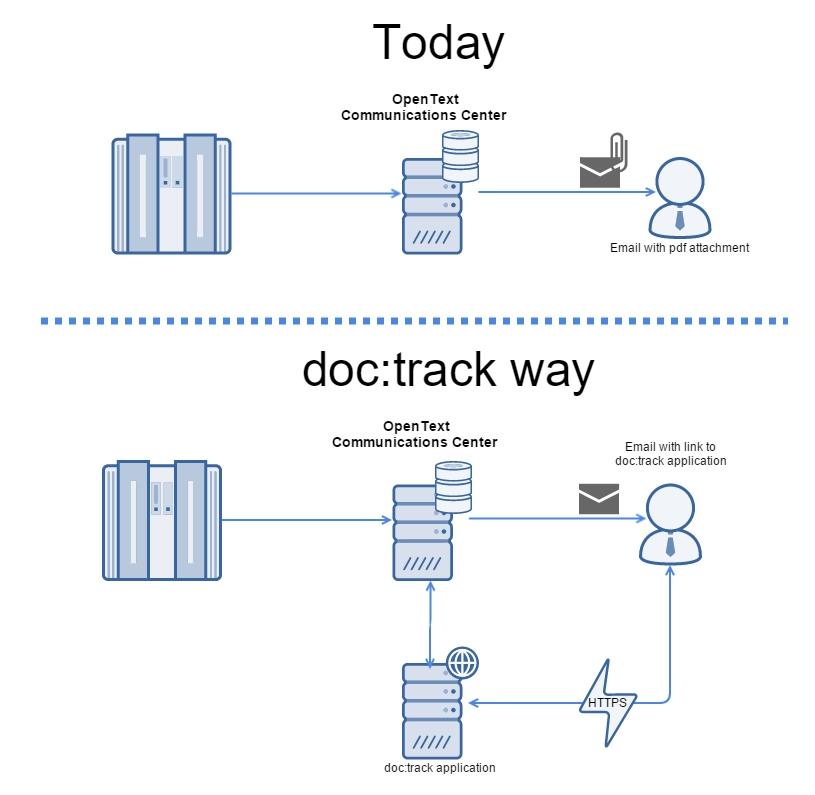 doctrack